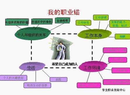 【职业规划】中学生怎样看待职业生涯?